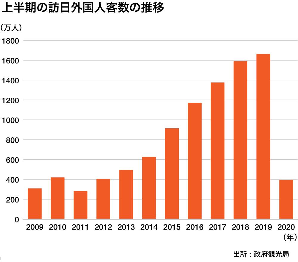 訪日外国人訪問者(2021年