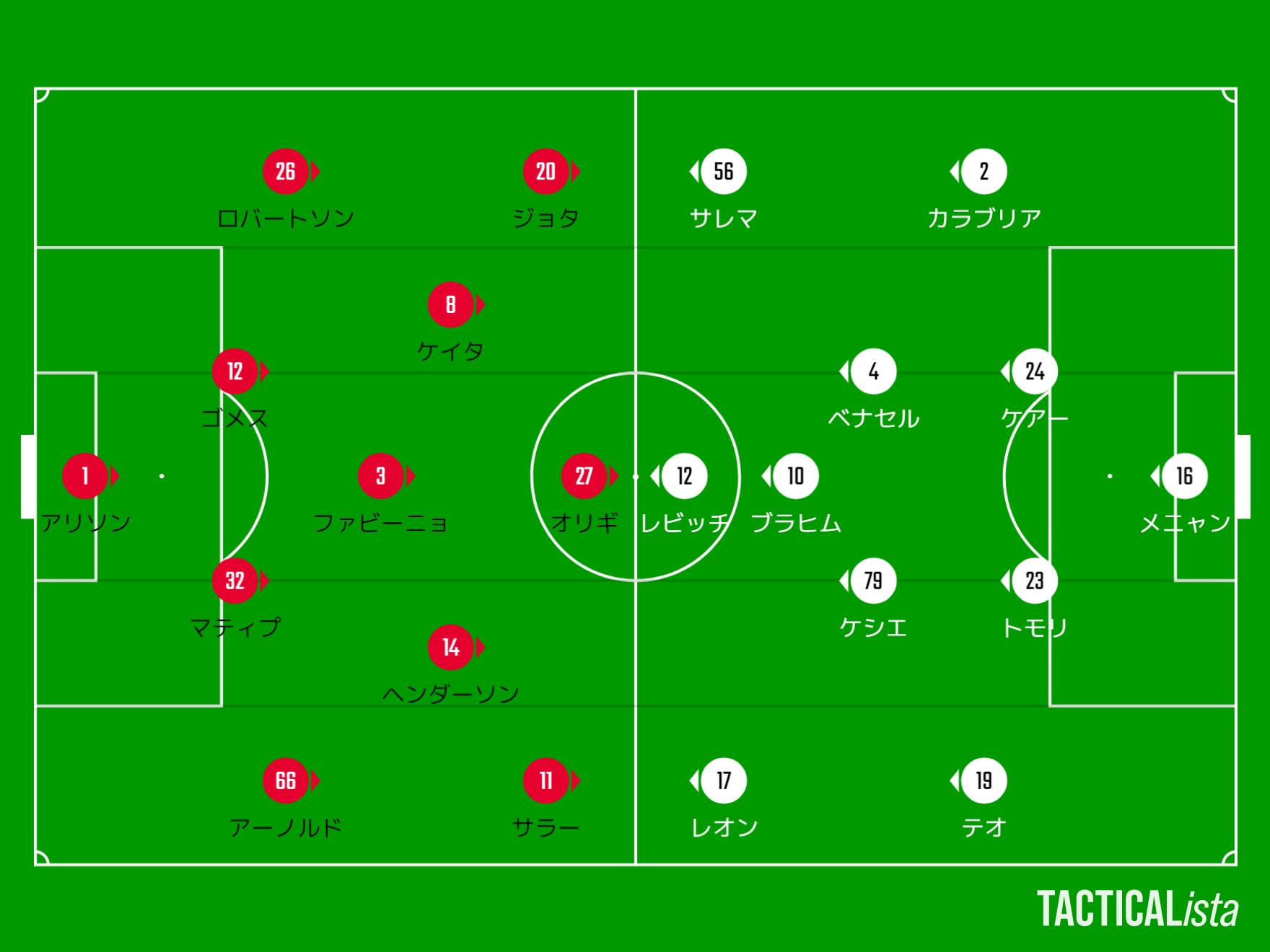 【21-22シーズン】リバプール対ミラン_スタメンTACTICALista_202191930