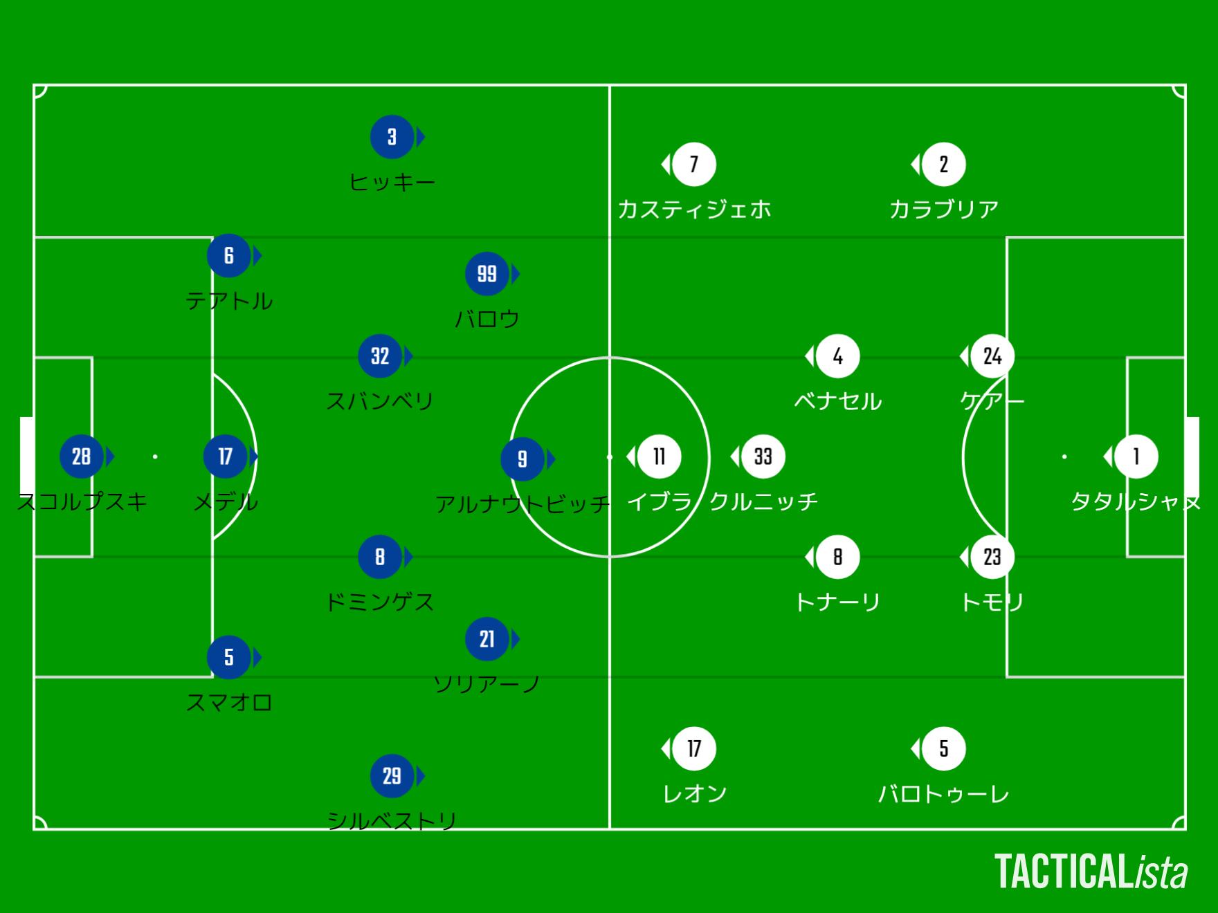 【21-22】ボローニャ対ミラン_スタメン_TACTICALista_202110242238