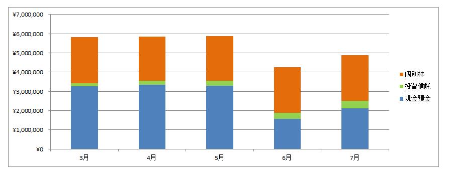 7月 グラフ