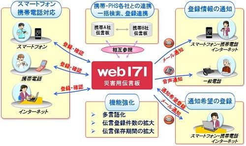 災害_災害伝言板_web17_1