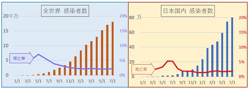 コロナ状況_20210701_グラフ_1