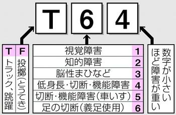 パラ陸上 _クラス