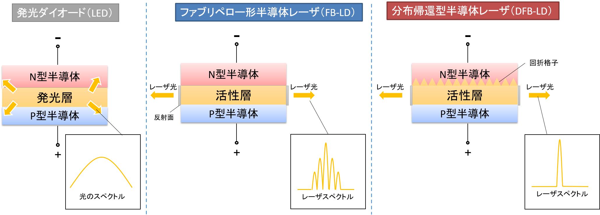 LED_LD_hikaku.png