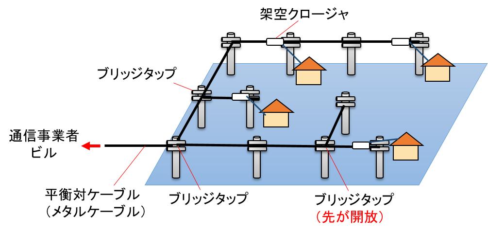 bridge_tap.png