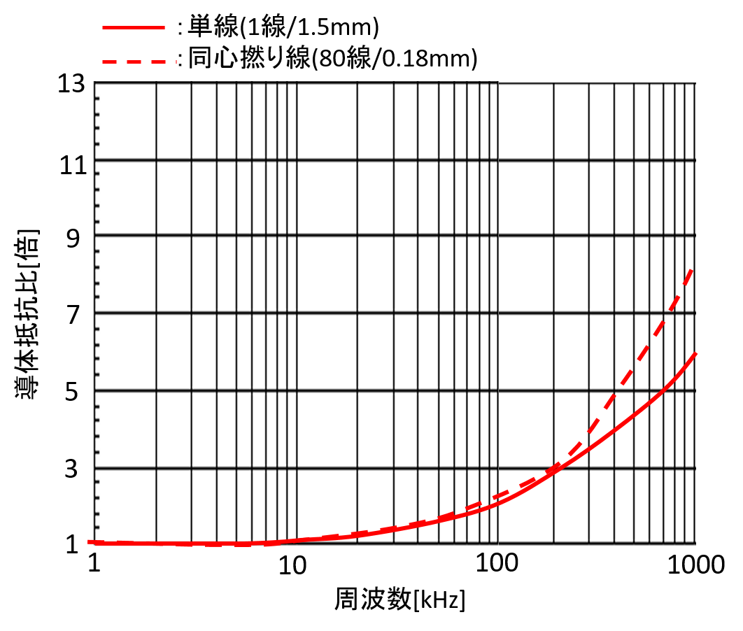 hyouhi_graph.png
