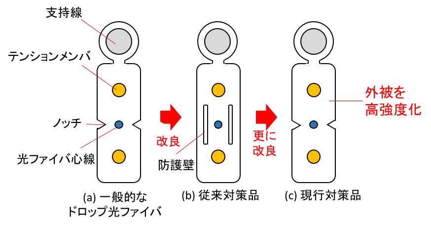 kumazemi_drop_cable2.png