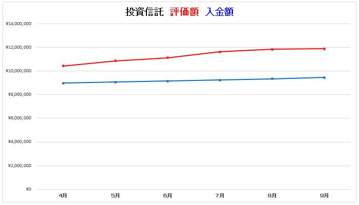 9月投信グラフ1