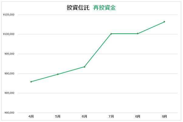 9月投信グラフ2